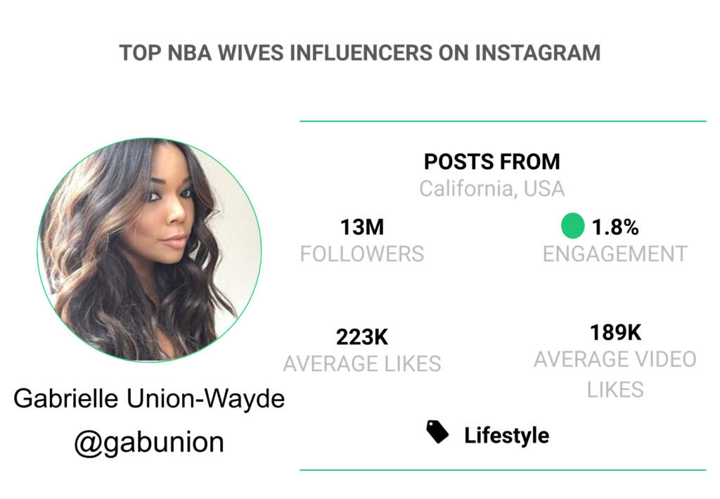 Nba wives union gabrielle Bout That